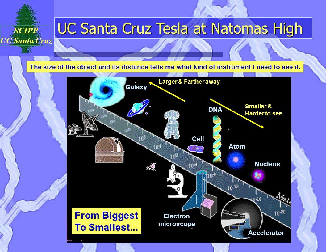 UC Santa Cruz Tesla at Natomas High SCIPP UC Santa Cruz Galaxy DNA Cell Atom Nucleus Electron microscope Accelerator The size of the object and its di