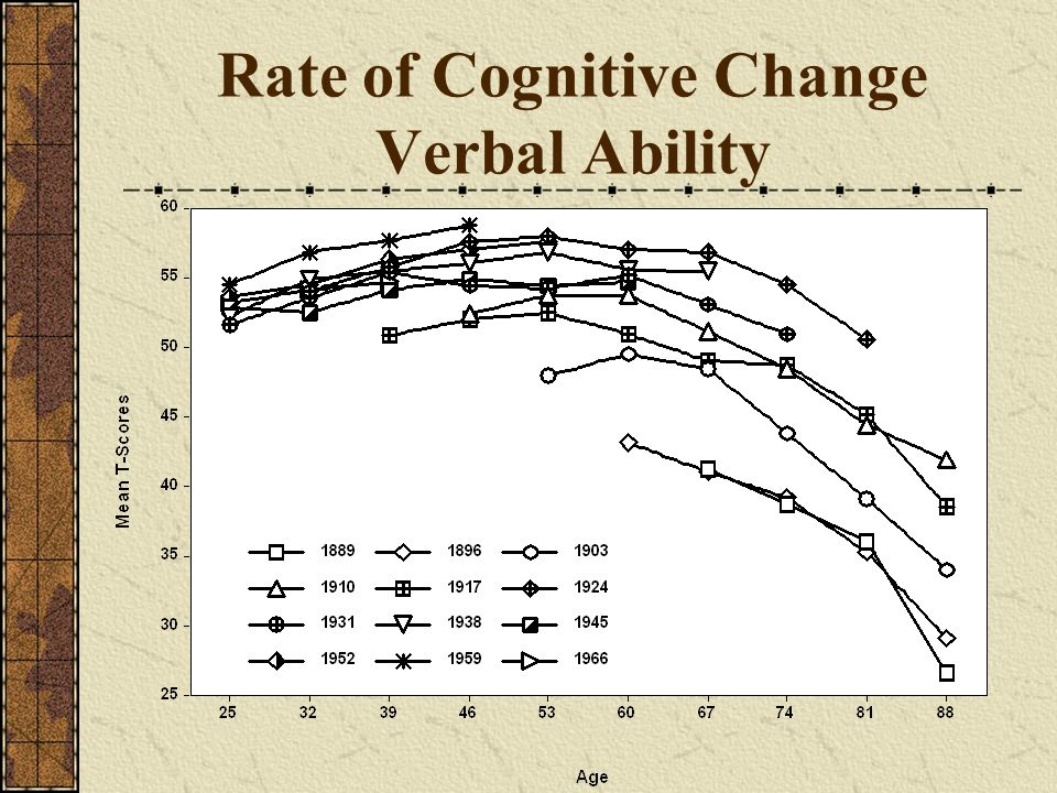 Rate of Cognitive Change Verbal Ability
