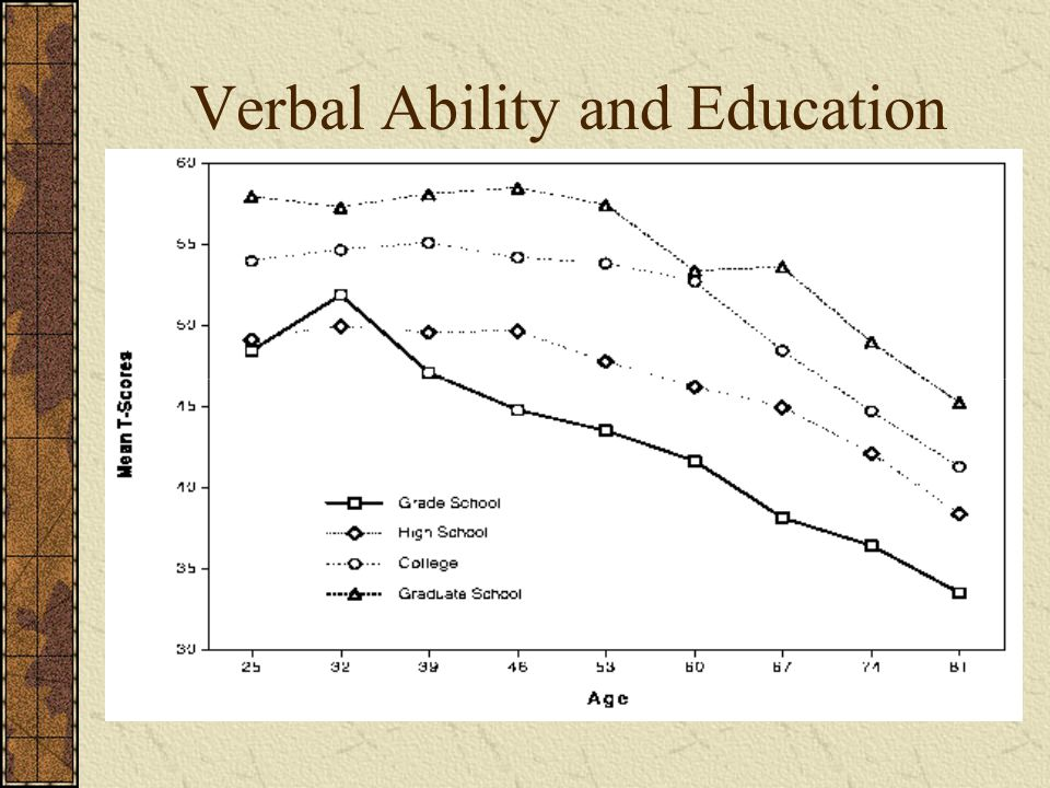 Verbal Ability and Education