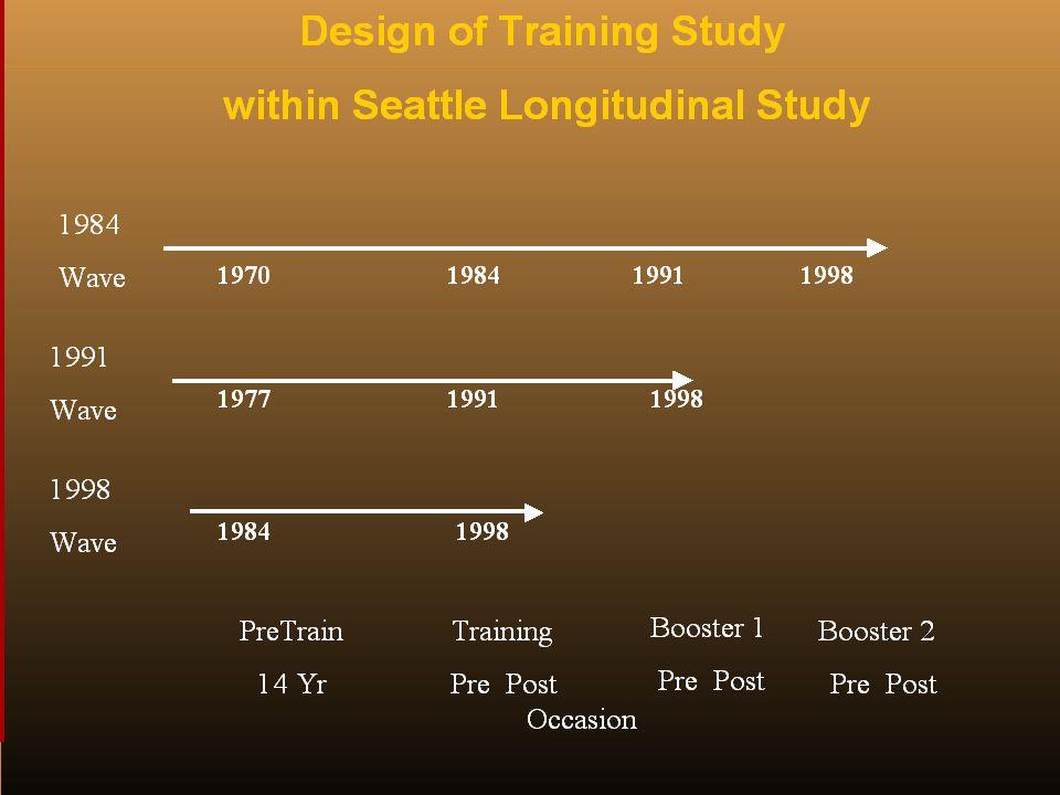 Design of Training Study within SLS