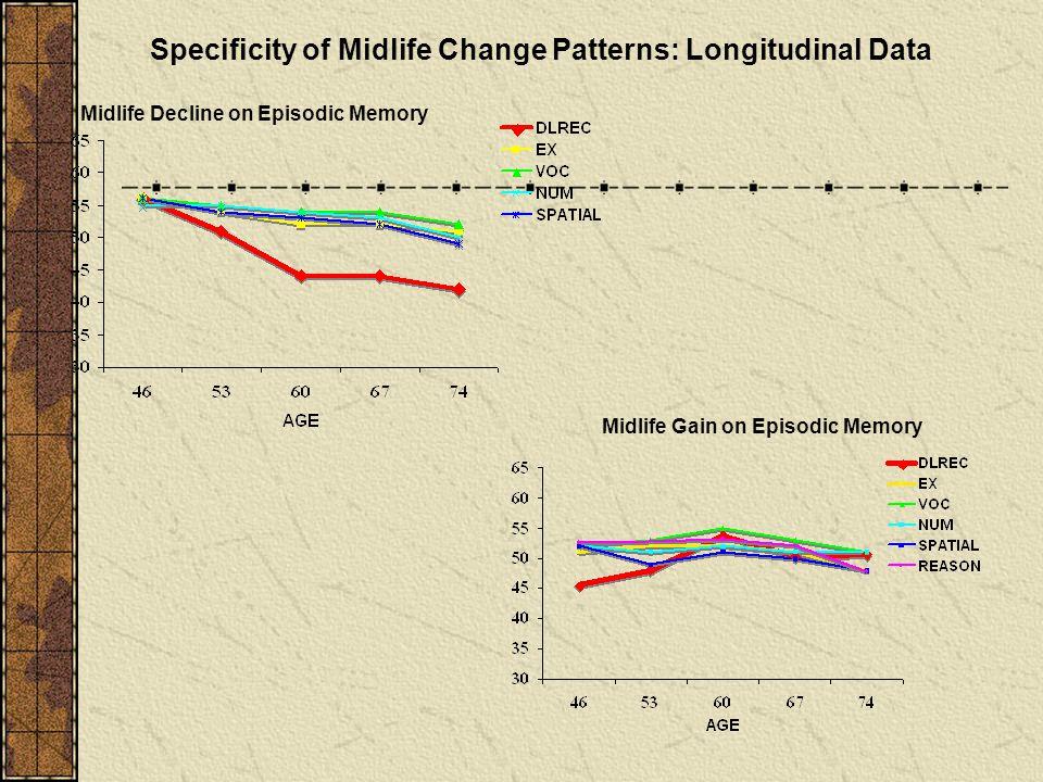 Specificity of Midlife Change Patterns: Longitudinal Data Midlife Decline on Episodic Memory Midlife Gain on Episodic Memory