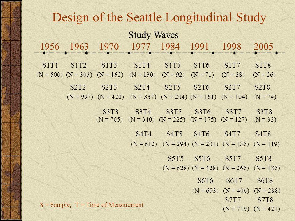 Design of the Seattle Longitudinal Study Study Waves 19561963 1970 1977 1984 1991 1998 2005 S1T1 S1T2 S1T3 S1T4 S1T5 S1T6 S1T7 S1T8 (N = 500) (N = 303
