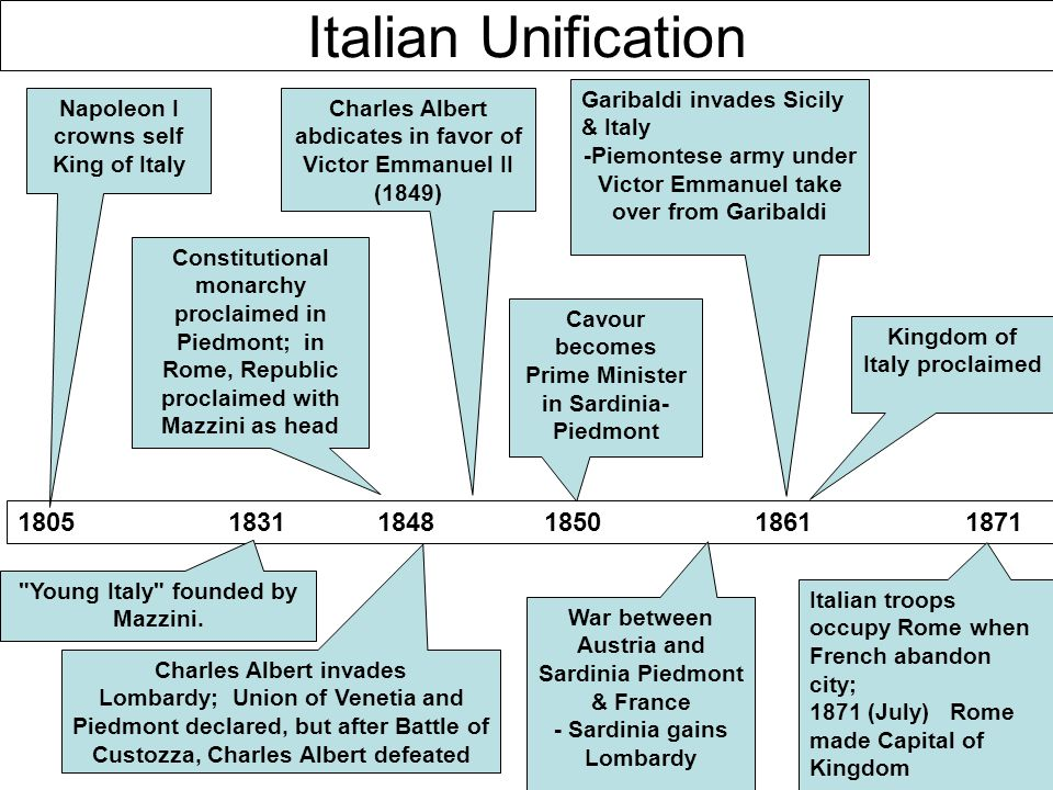 Italian Unification 18051831 1848 185018611871 Napoleon I crowns self King of Italy Young Italy founded by Mazzini.