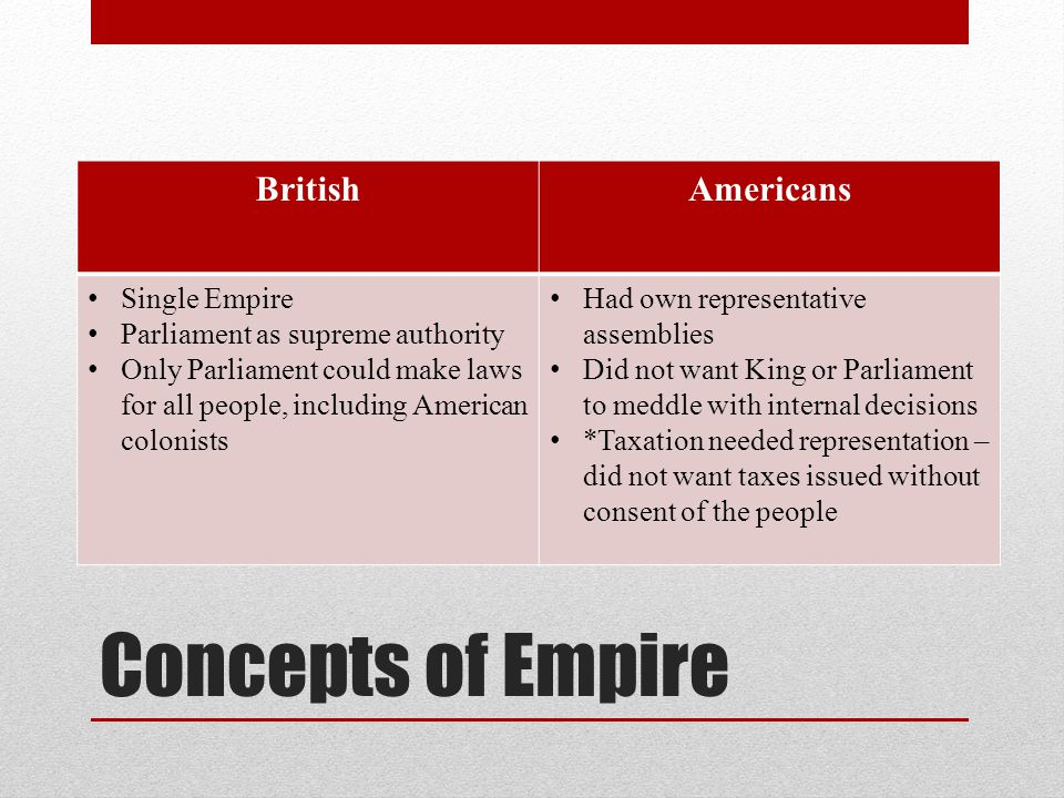 Concepts of Empire BritishAmericans Single Empire Parliament as supreme authority Only Parliament could make laws for all people, including American colonists Had own representative assemblies Did not want King or Parliament to meddle with internal decisions *Taxation needed representation – did not want taxes issued without consent of the people