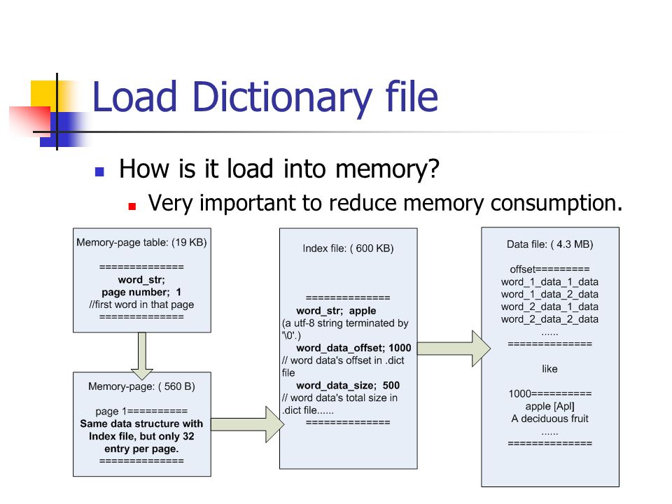 Load Dictionary file How is it load into memory Very important to reduce memory consumption.