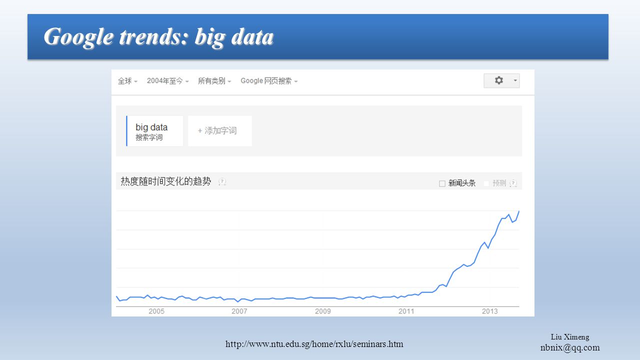 Liu Ximeng nbnix@qq.com http://www.ntu.edu.sg/home/rxlu/seminars.htm Google trends: big data