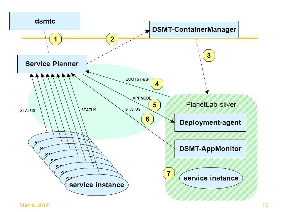 May 9, 201512 PlanetLab sliver Service Planner service instance DSMT-ContainerManager APPNODE BOOTSTRAP Deployment-agent STATUS dsmtc DSMT-AppMonitor 12 3 4 5 6 7