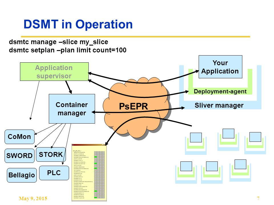May 9, 20157 DSMT in Operation Your Application PsEPR Deployment-agent Sliver manager Container manager dsmtc manage –slice my_slice dsmtc setplan –plan limit count=100 Application supervisor STORK SWORD Bellagio CoMon PLC