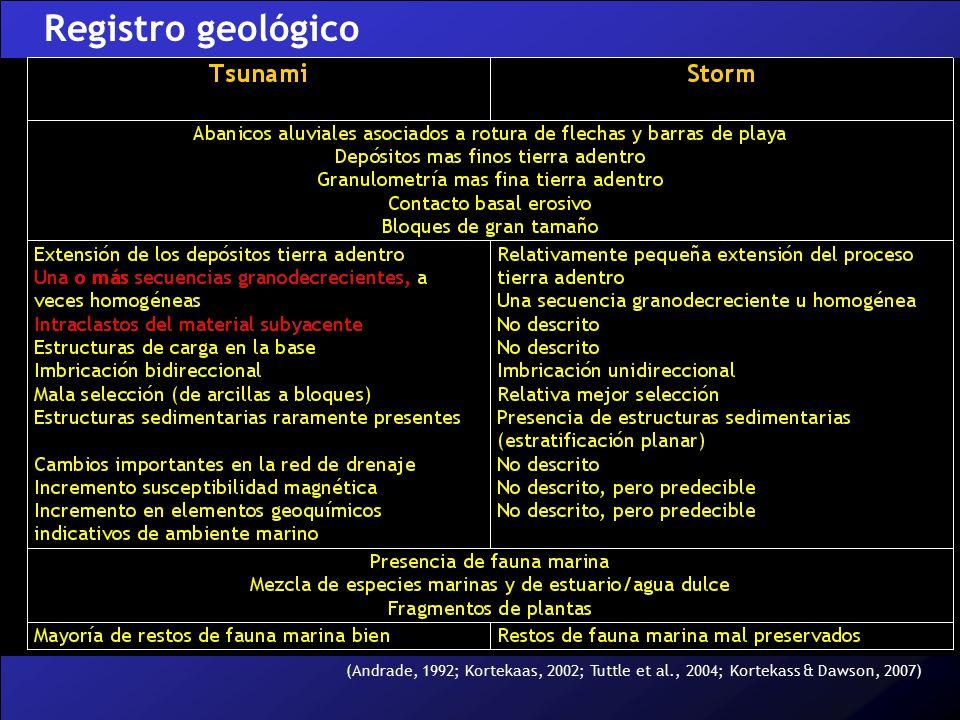 Registro geológico (Andrade, 1992; Kortekaas, 2002; Tuttle et al., 2004; Kortekass & Dawson, 2007)