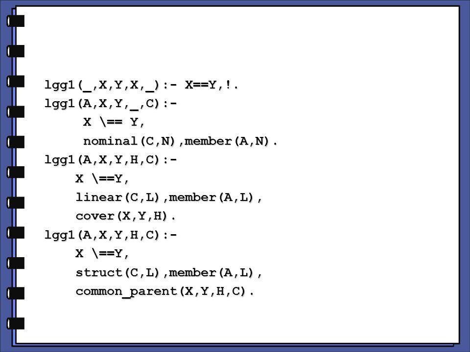 lgg1(_,X,Y,X,_):- X==Y,!. lgg1(_,X,Y,X,_):- X==Y,!.