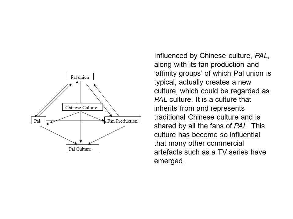 Pal union PalFan Production Pal Culture Influenced by Chinese culture, PAL, along with its fan production and 'affinity groups' of which Pal union is