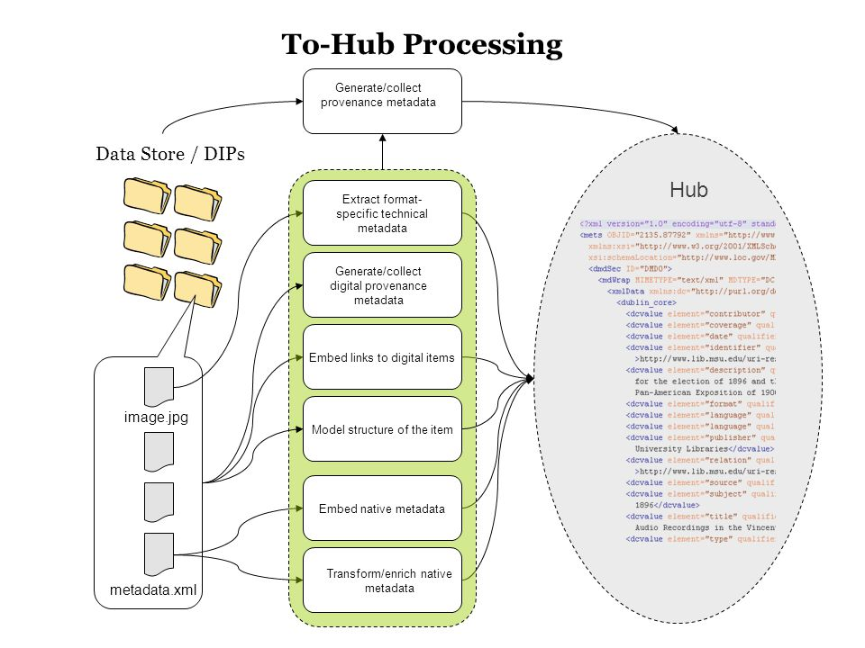 Hub Data Store / DIPs metadata.xml image.jpg Generate/collect provenance metadata Extract format- specific technical metadata Transform/enrich native metadata Embed native metadata Generate/collect digital provenance metadata To-Hub Processing Embed links to digital items Model structure of the item
