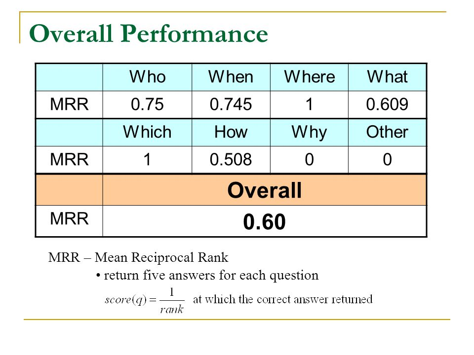 Overall Performance WhoWhenWhereWhat MRR0.750.74510.609 WhichHowWhyOther MRR10.50800 Overall MRR 0.60 MRR – Mean Reciprocal Rank return five answers for each question