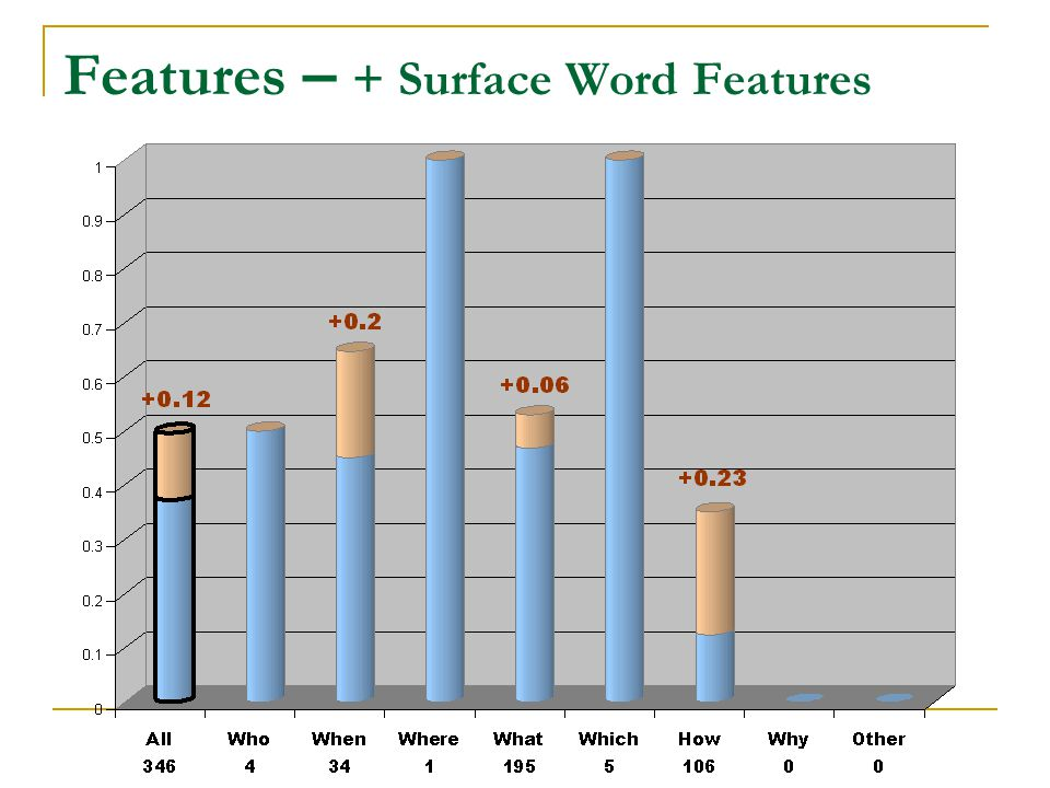 Features – + Surface Word Features