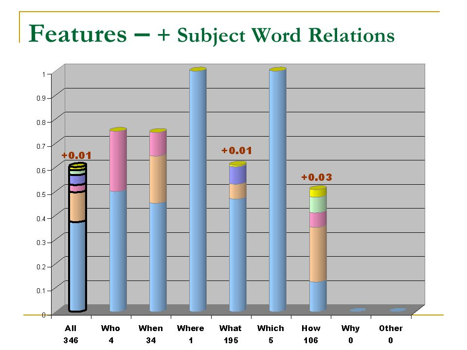 Features – + Subject Word Relations