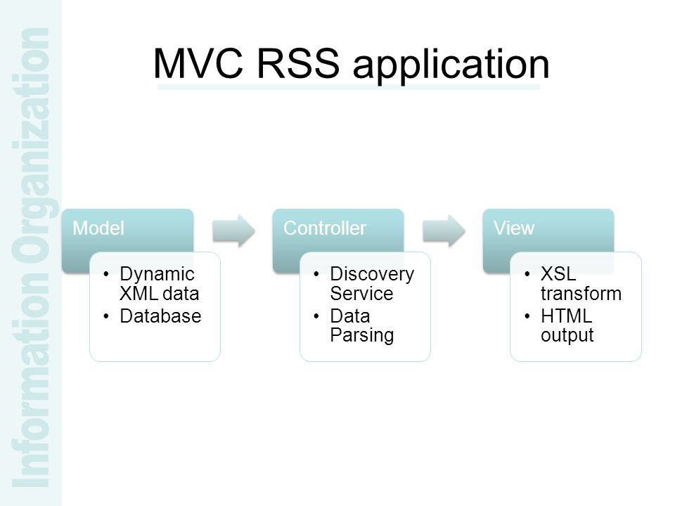 MVC RSS application Model Dynamic XML data Database Controller Discovery Service Data Parsing View XSL transform HTML output