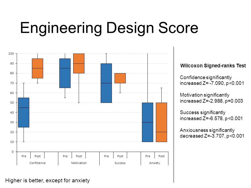Engineering Design Score Wilcoxon Signed-ranks Test Confidence significantly increased Z= -7.090, p<0.001 Motivation significantly increased Z=-2.988,