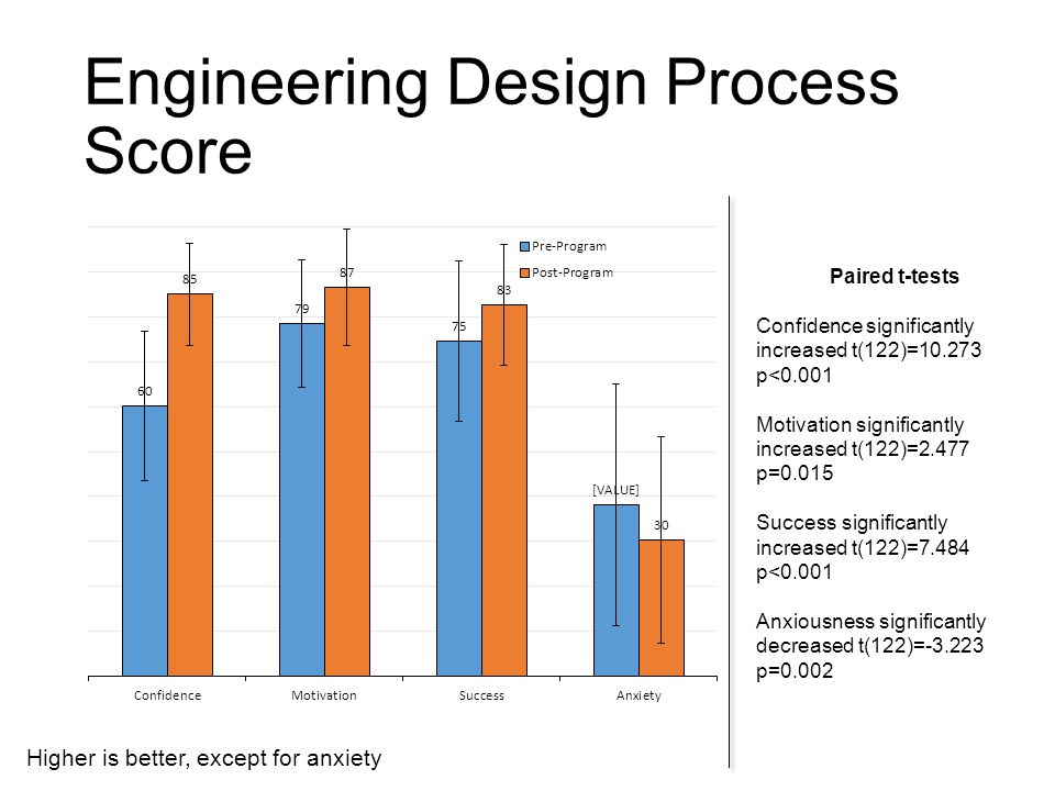 Engineering Design Process Score Paired t-tests Confidence significantly increased t(122)=10.273 p<0.001 Motivation significantly increased t(122)=2.477 p=0.015 Success significantly increased t(122)=7.484 p<0.001 Anxiousness significantly decreased t(122)=-3.223 p=0.002 Higher is better, except for anxiety