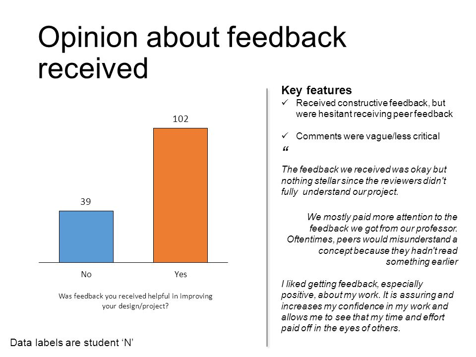 Opinion about feedback received Key features Received constructive feedback, but were hesitant receiving peer feedback Comments were vague/less critic