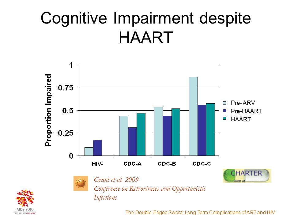 The Double-Edged Sword: Long-Term Complications of ART and HIV Prevalence of Dementia % of population