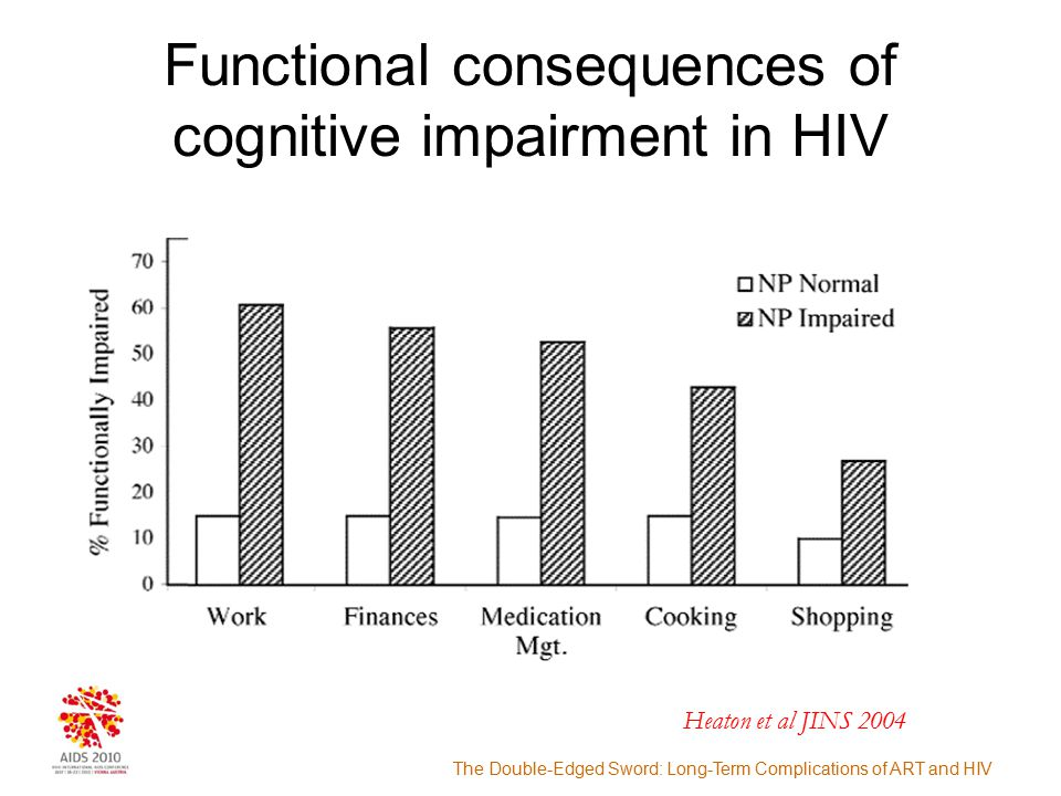 The Double-Edged Sword: Long-Term Complications of ART and HIV Blood Brain Barrier Capillary lumen (5) Altered integrity of the BBB facilitating further transmigration of infected M/MФ (3) Impacts brain cells leading to cognitive dysfunction (2) Transfer of HIV into the brain - infection establishment in perivascular macrophages (4) Neuronal dysfunction and death (1) HIV-infected monocytes, some activated HAART ?