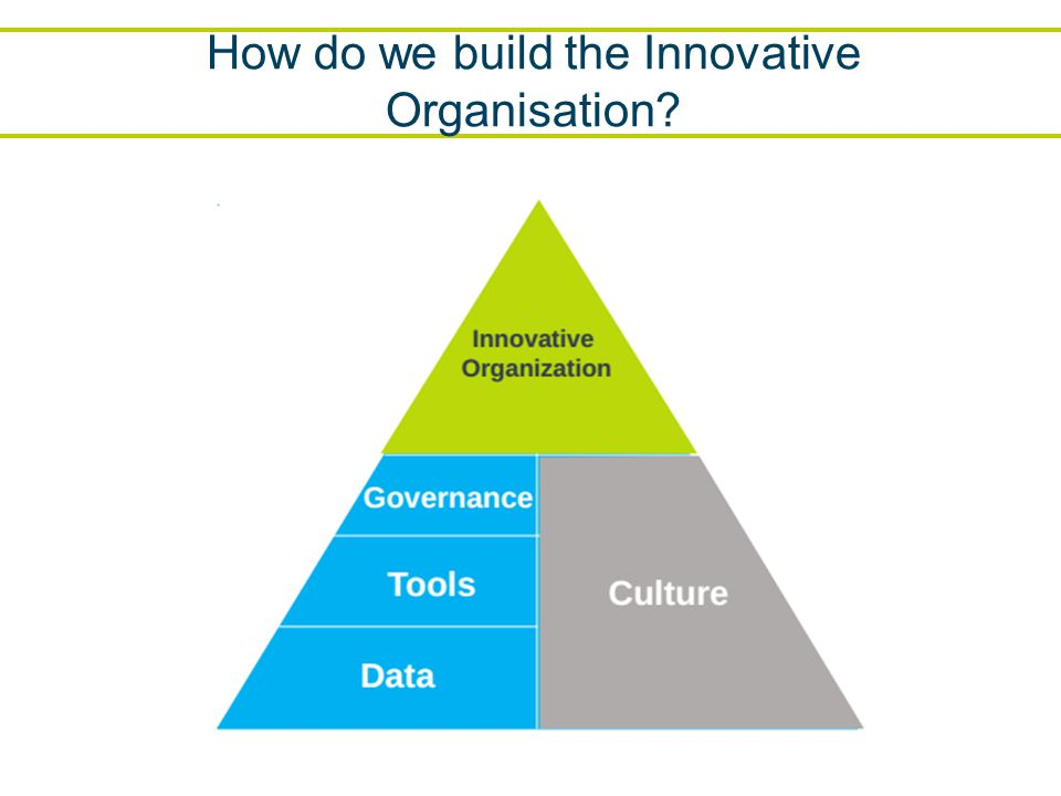 How do we build the Innovative Organisation