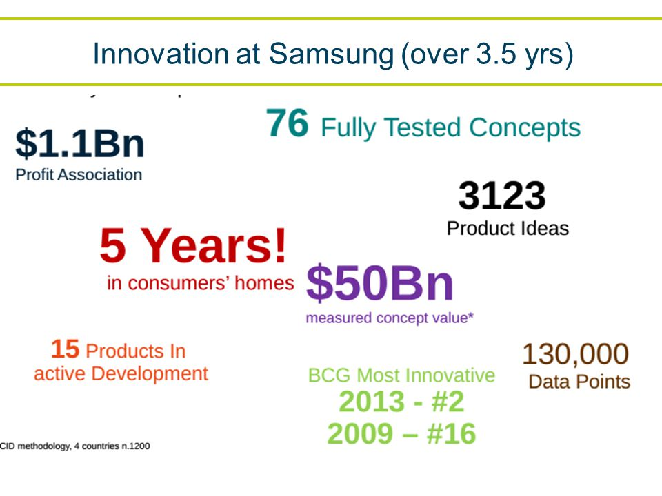 Innovation at Samsung (over 3.5 yrs)