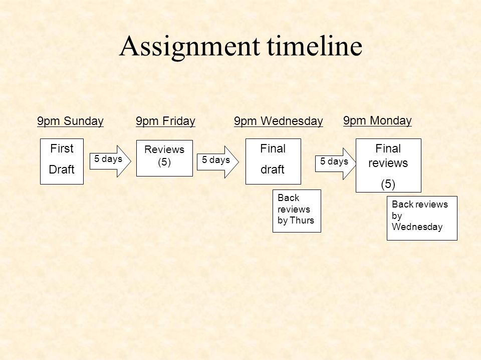 Assignment timeline First Draft 5 days Reviews (5) 5 days Final draft 5 days Final reviews (5) Back reviews by Thurs Back reviews by Wednesday 9pm Sunday9pm Friday9pm Wednesday 9pm Monday