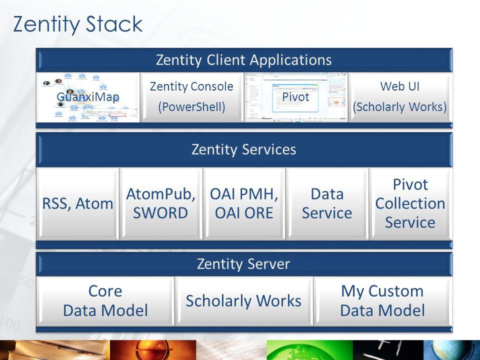 Zentity Services RSS, Atom AtomPub, SWORD OAI PMH, OAI ORE Data Service Pivot Collection Service Zentity Client Applications GuanxiMap Zentity Console (PowerShell) Pivot Web UI (Scholarly Works) Zentity Server Core Data Model Scholarly Works My Custom Data Model Zentity Stack
