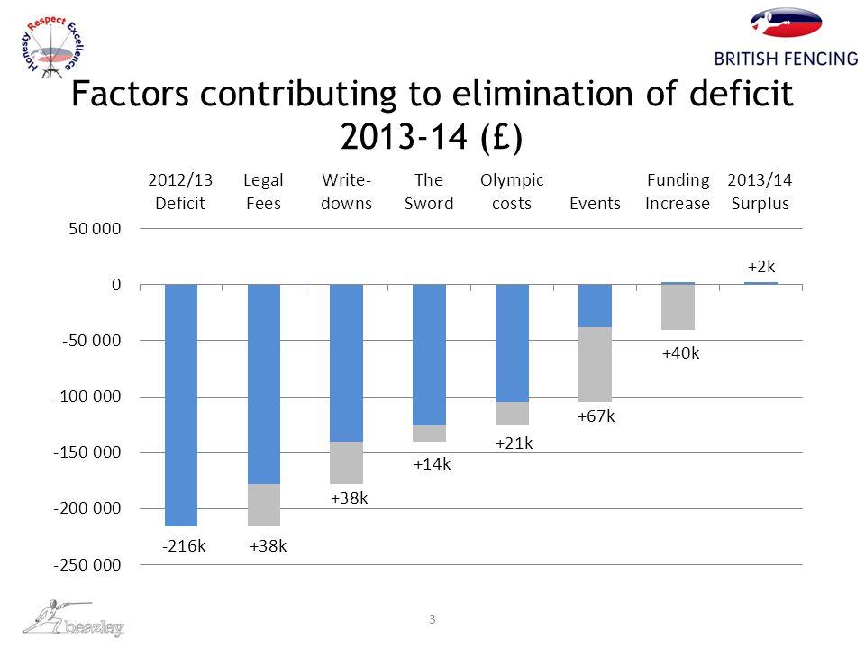 3 -216k+38k +14k +21k +67k +40k +2k Factors contributing to elimination of deficit 2013-14 (£)