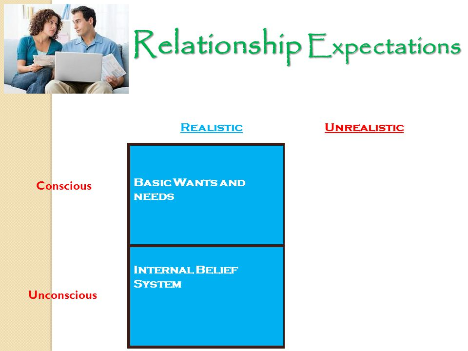 10 Kevinhinckleylpc.com Conscious Unconscious Basic Wants and needs Unattainable Wish List Internal Belief System Unexpected Emotional Reactions RealisticUnrealistic Relationship Expectations