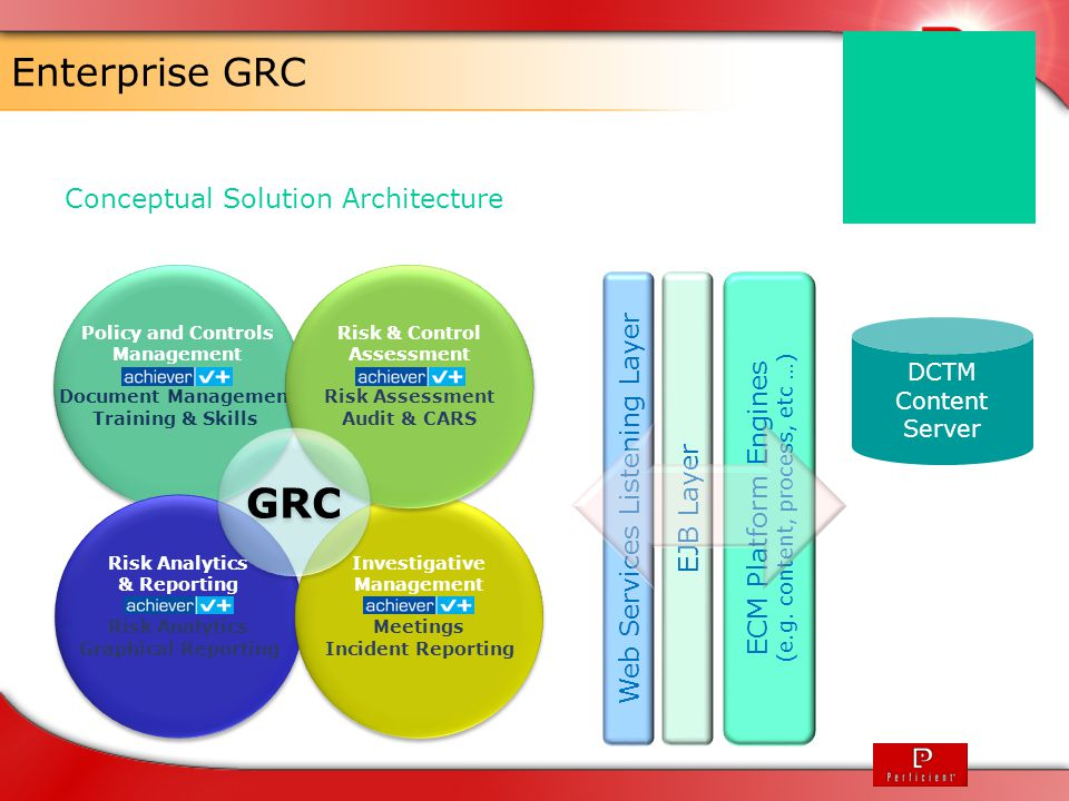 Enterprise GRC Conceptual Solution Architecture Policy and Controls Management Document Management Training & Skills Policy and Controls Management Do