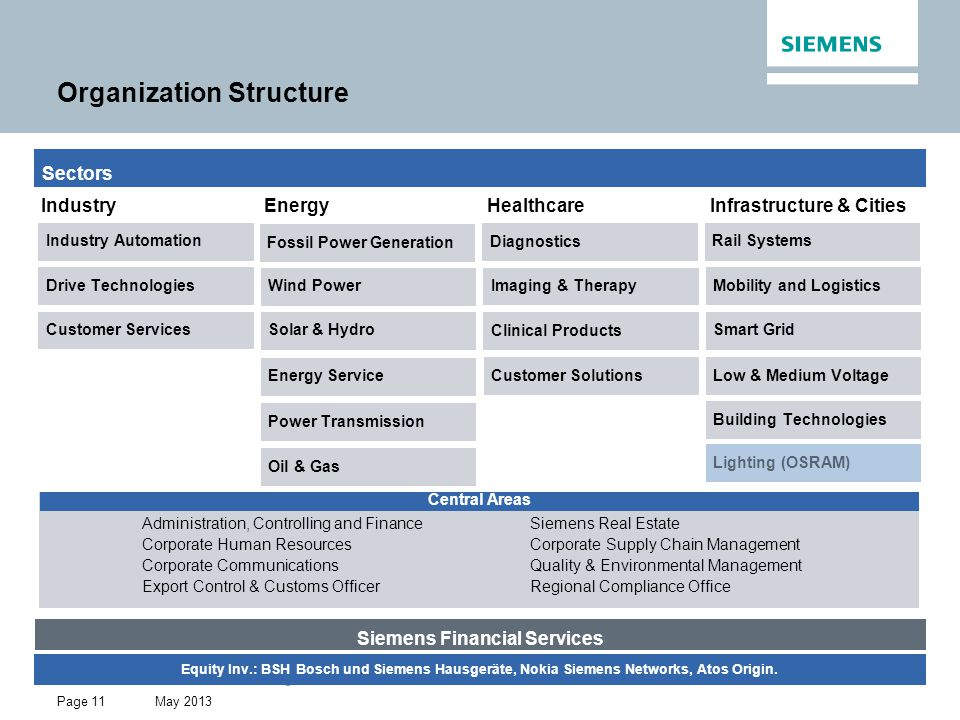 May 2013 Restricted © Siemens AG 2013 All rights reserved. Page 11 Organization Structure Sectors Industry Energy Healthcare Infrastructure & Cities I