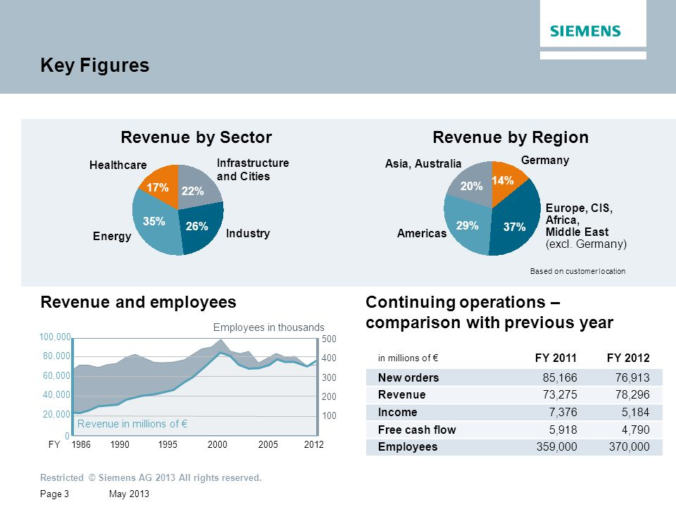 May 2013 Restricted © Siemens AG 2013 All rights reserved. Page 3 Key Figures Revenue by Sector Revenue and employees Revenue by Region Continuing ope
