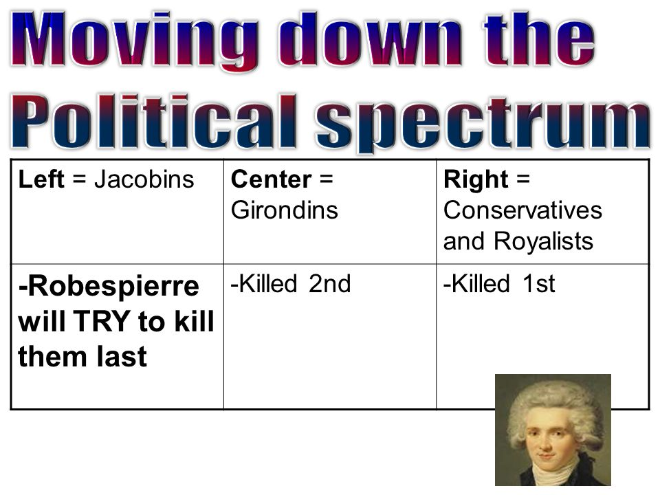 Left = JacobinsCenter = Girondins Right = Conservatives and Royalists -Robespierre will TRY to kill them last -Killed 2nd-Killed 1st