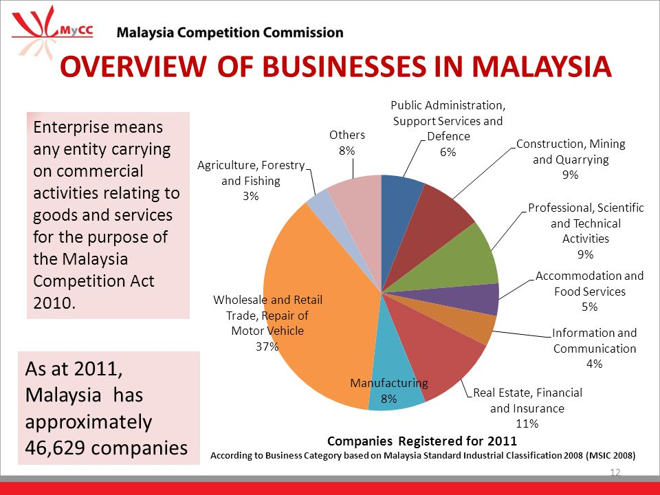 OVERVIEW OF BUSINESSES IN MALAYSIA Enterprise means any entity carrying on commercial activities relating to goods and services for the purpose of the Malaysia Competition Act 2010.