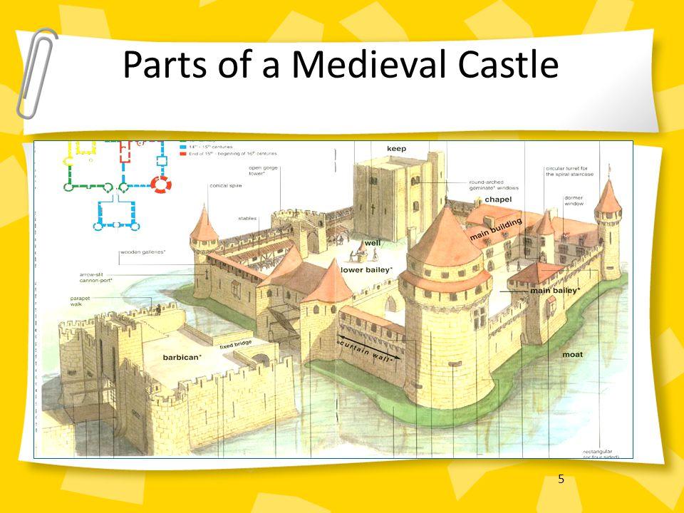 5 Parts of a Medieval Castle