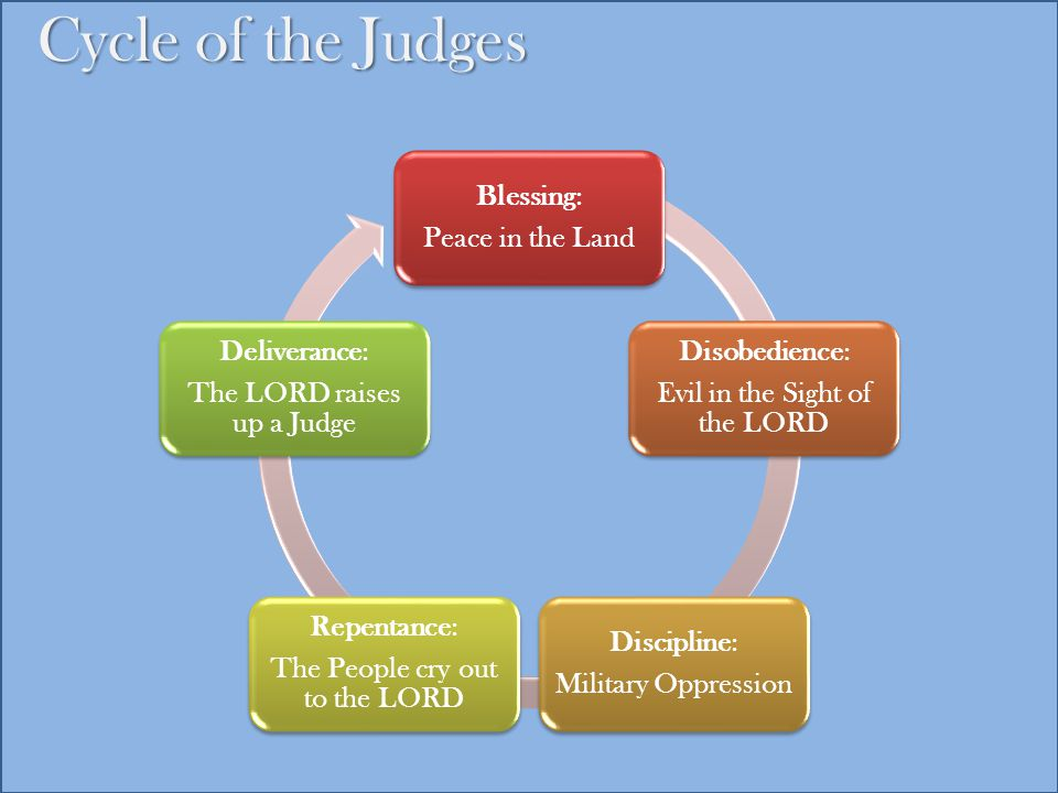 Cycle of the Judges Blessing: Peace in the Land Disobedience: Evil in the Sight of the LORD Discipline: Military Oppression Repentance: The People cry out to the LORD Deliverance: The LORD raises up a Judge