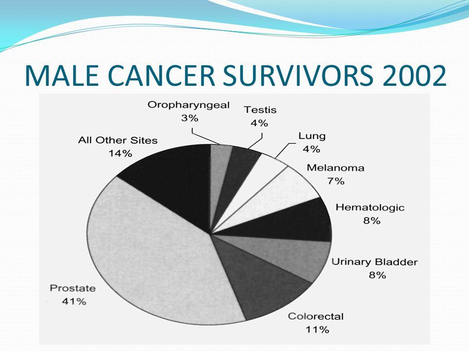FEMALE CANCER SURVIVORS 2002