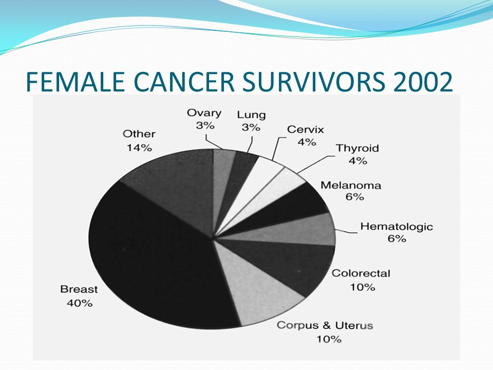 FEMALE CANCER SURVIVORS 2002
