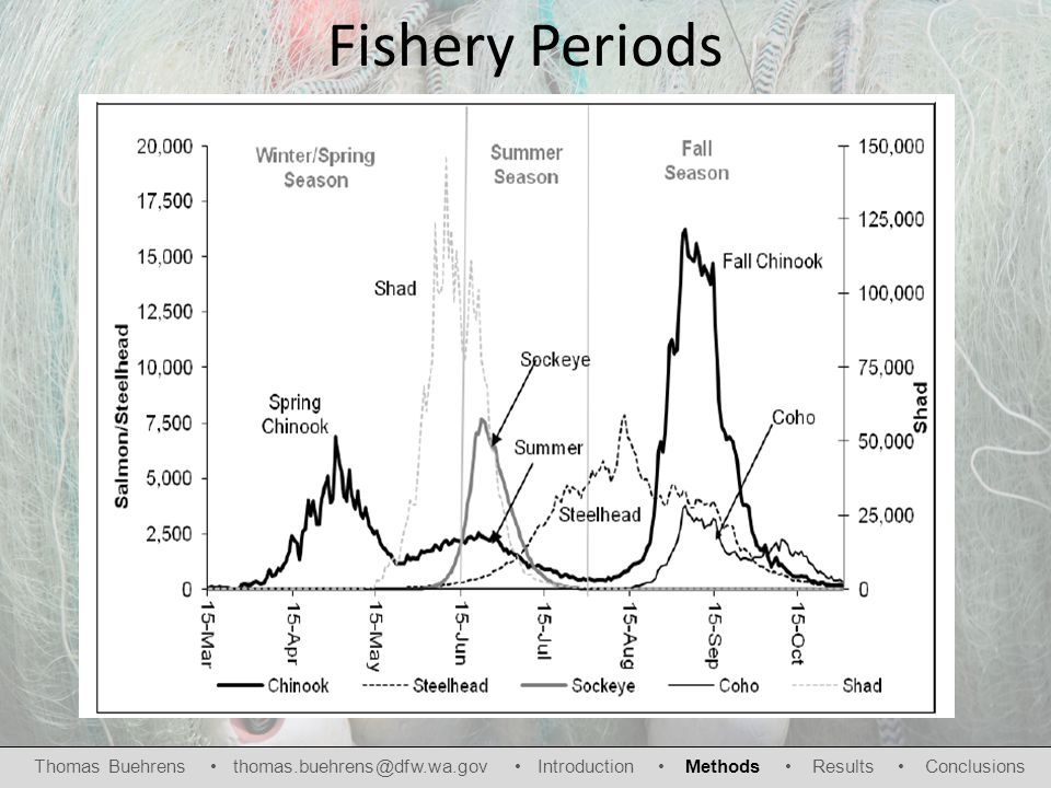 Fishery Periods