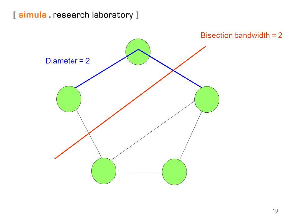 10 Bisection bandwidth = 2 Diameter = 2