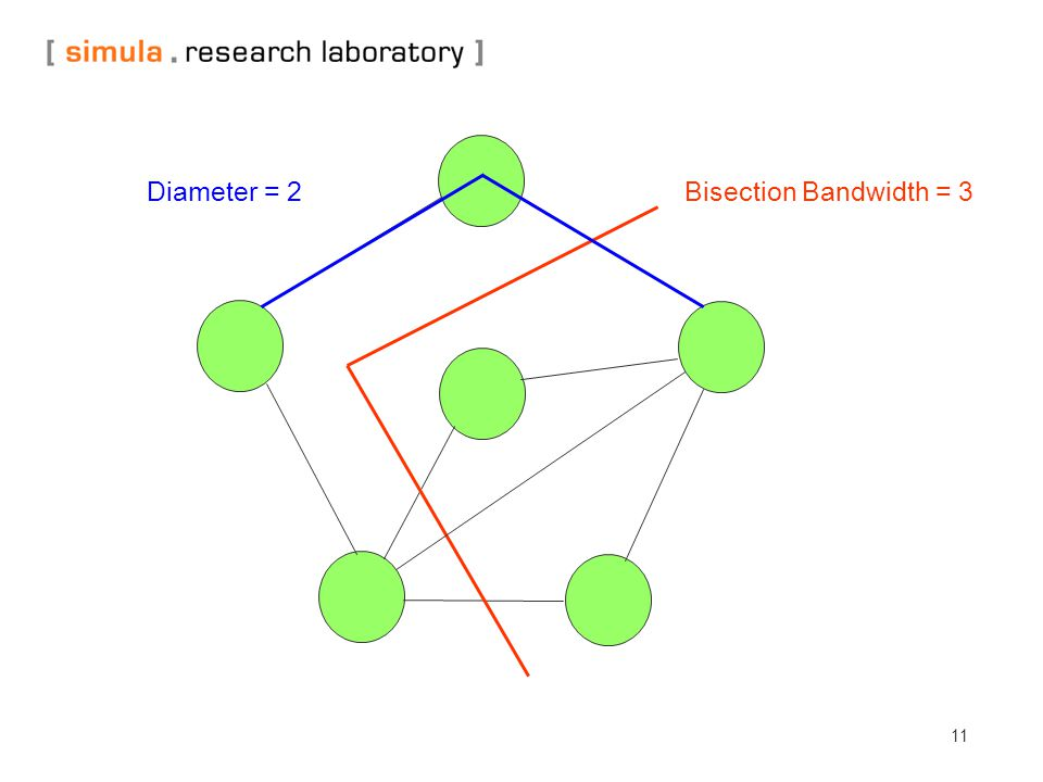 11 Bisection Bandwidth = 3 Diameter = 2