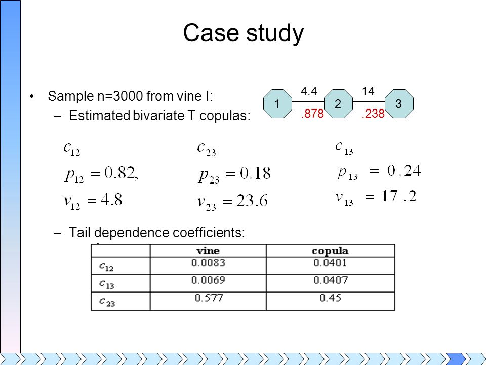 Case study Sample n=3000 from vine I: –Estimated bivariate T copulas: –Tail dependence coefficients: