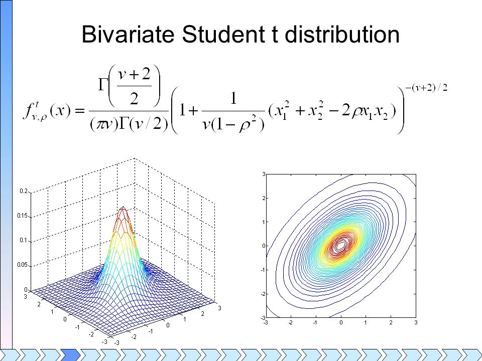 Bivariate Student t distribution