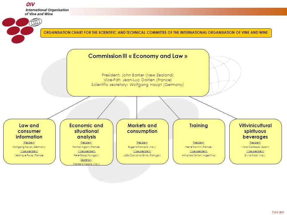  OIV 2011 Commission III « Economy and Law » President: John Barker (New Zealand) Vice-Pdt: Jean-Luc Dairien (France) Scientific secretary: Wolfgang