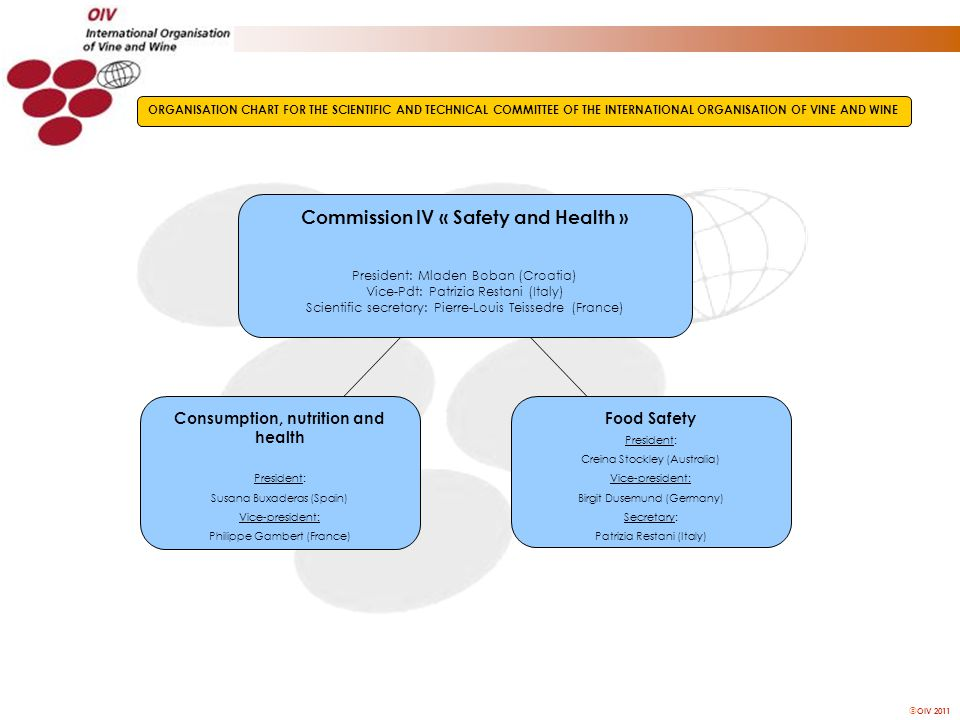 OIV 2011 Commission IV « Safety and Health » President: Mladen Boban (Croatia) Vice-Pdt: Patrizia Restani (Italy) Scientific secretary: Pierre-Louis
