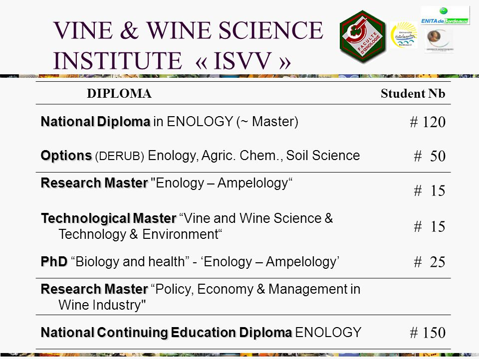 DIPLOMAStudent Nb National Diploma National Diploma in ENOLOGY (~ Master) # 120 Options Options (DERUB) Enology, Agric.
