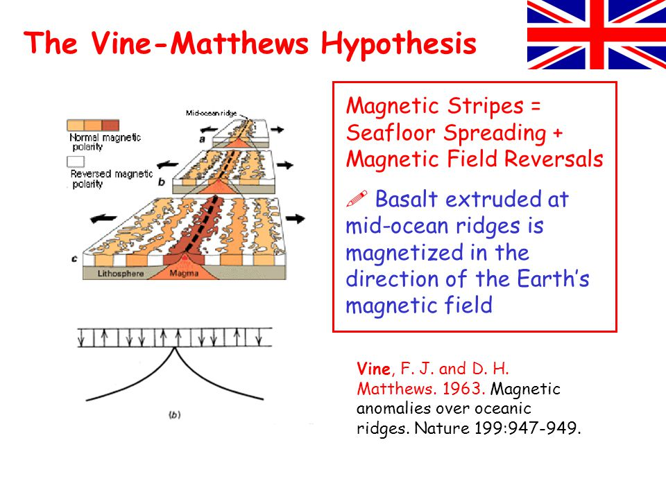 Vine, F. J. and D. H. Matthews. 1963. Magnetic anomalies over oceanic ridges.