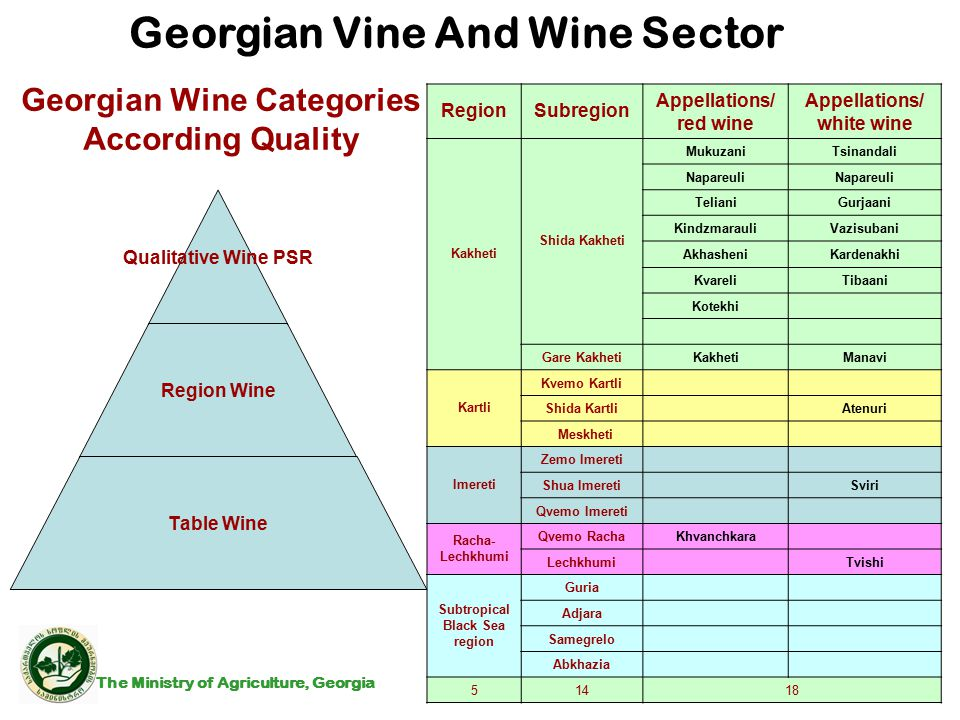 Georgian Vine And Wine Sector